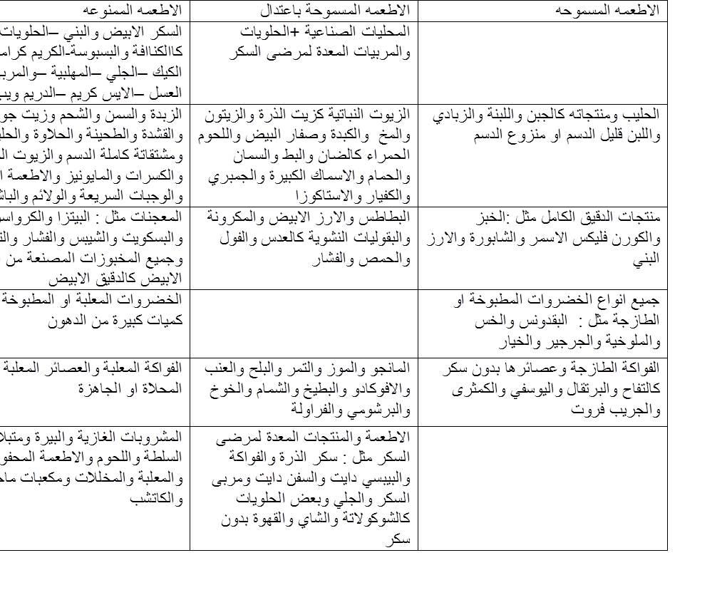 غذاء مرضى السكري في شهر رمضان المبارك مجلة نبض